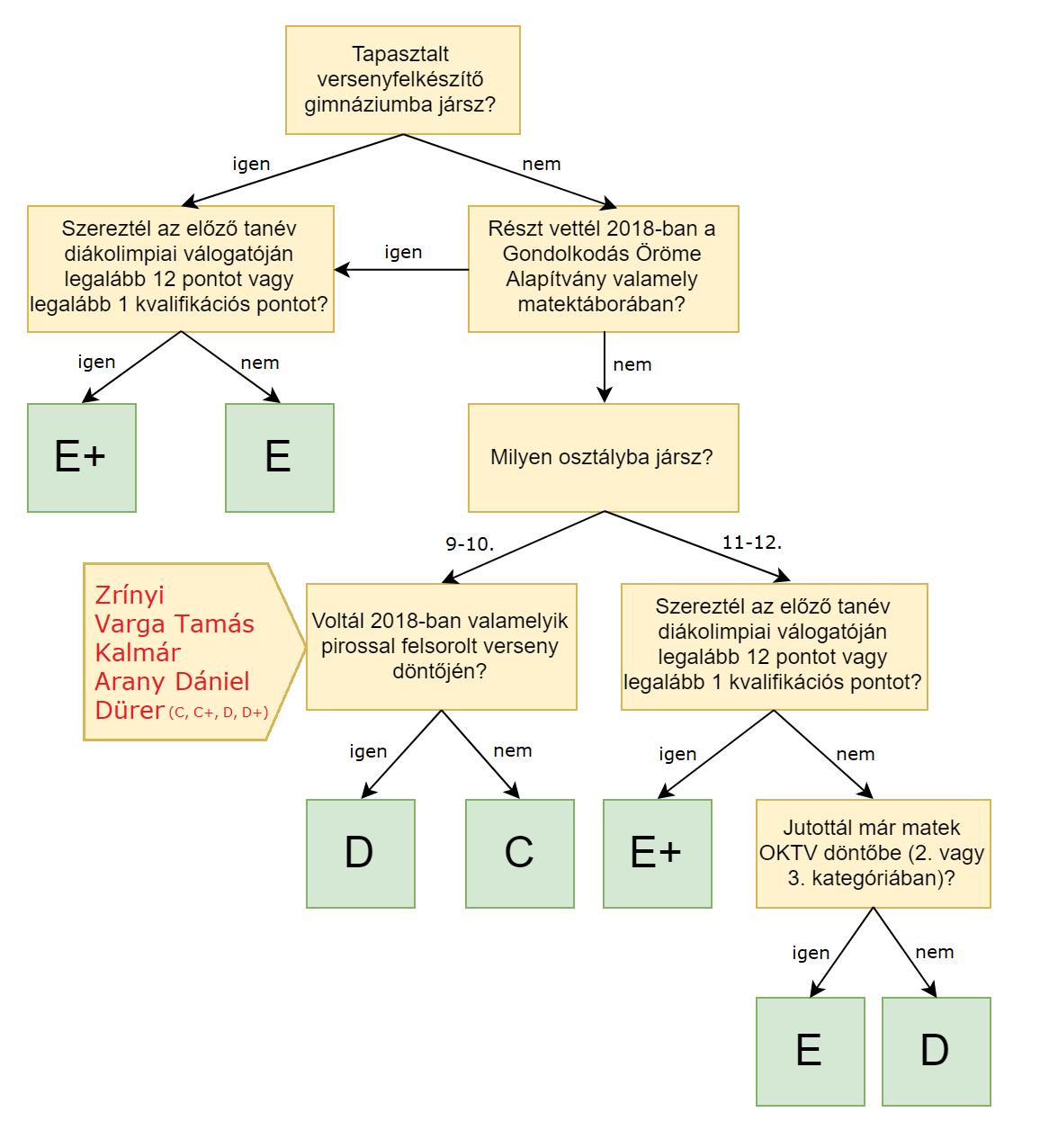 Kategória-választás
